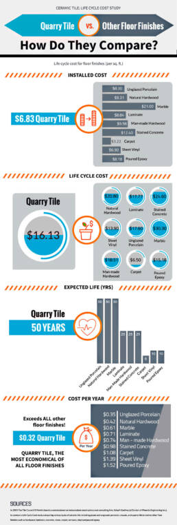 how quarry tile stacks up when compared to other flooring products